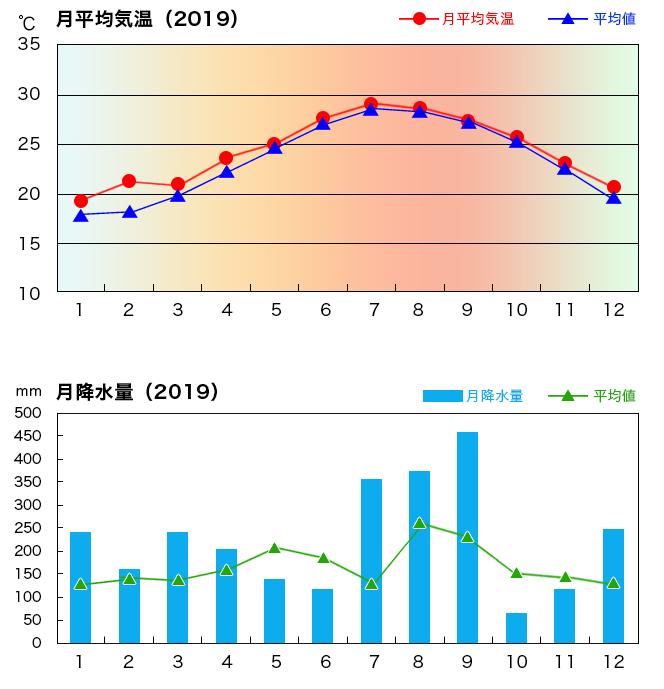 宮古島の年間気グラフ